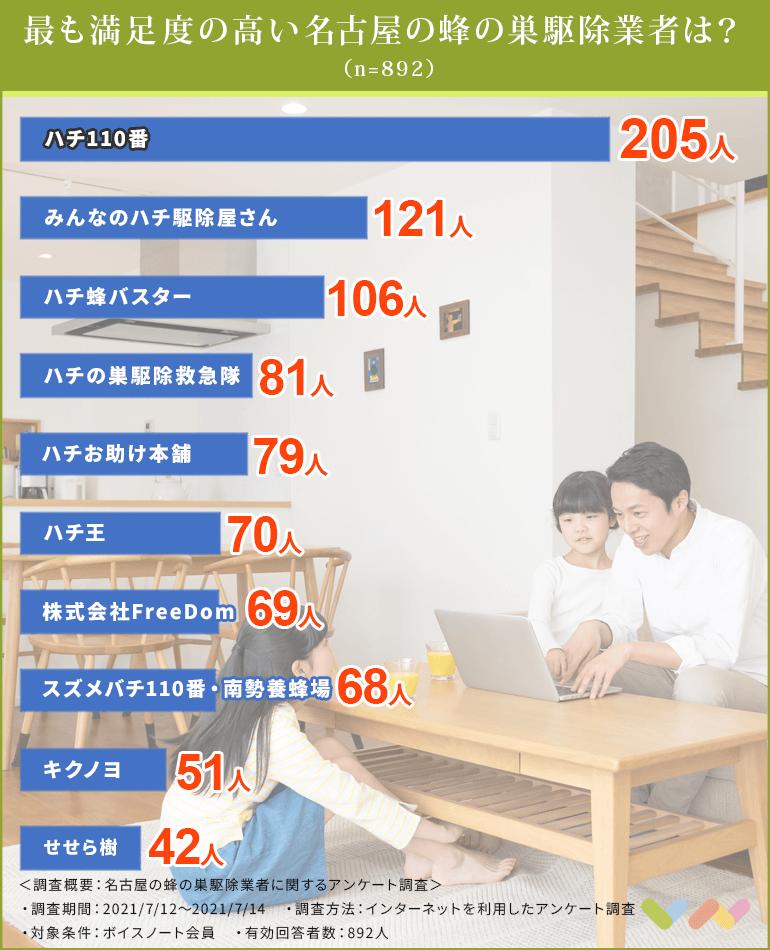 名古屋の蜂の巣駆除業者の人気ランキング表