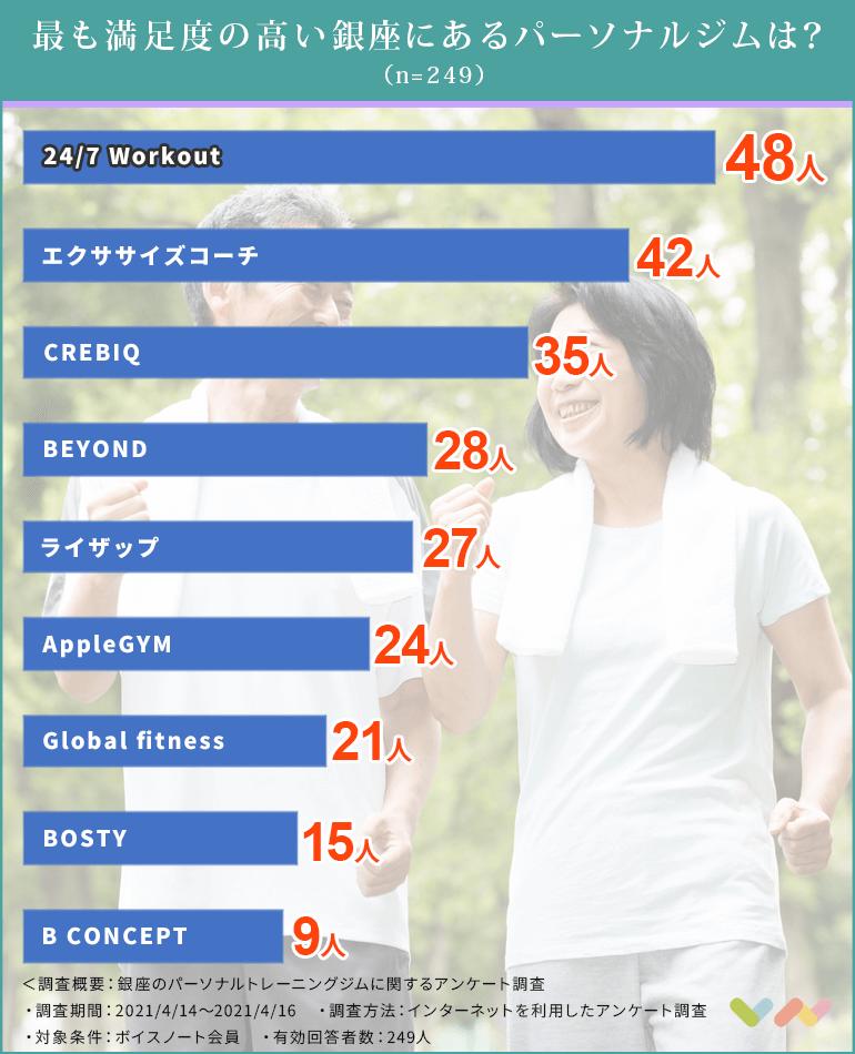 銀座のパーソナルジムの人気ランキング表
