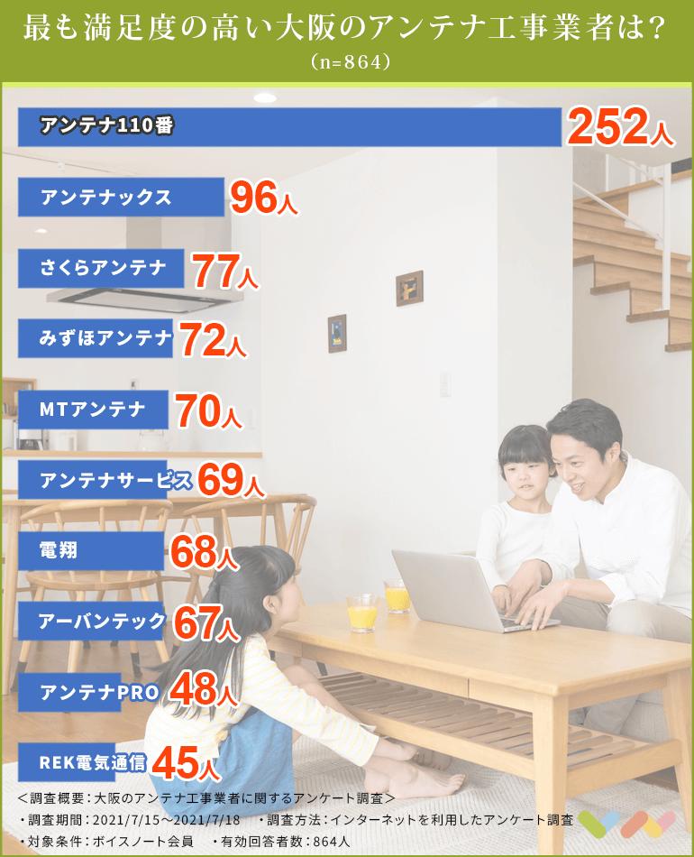 大阪のアンテナ工事業者の人気ランキング表