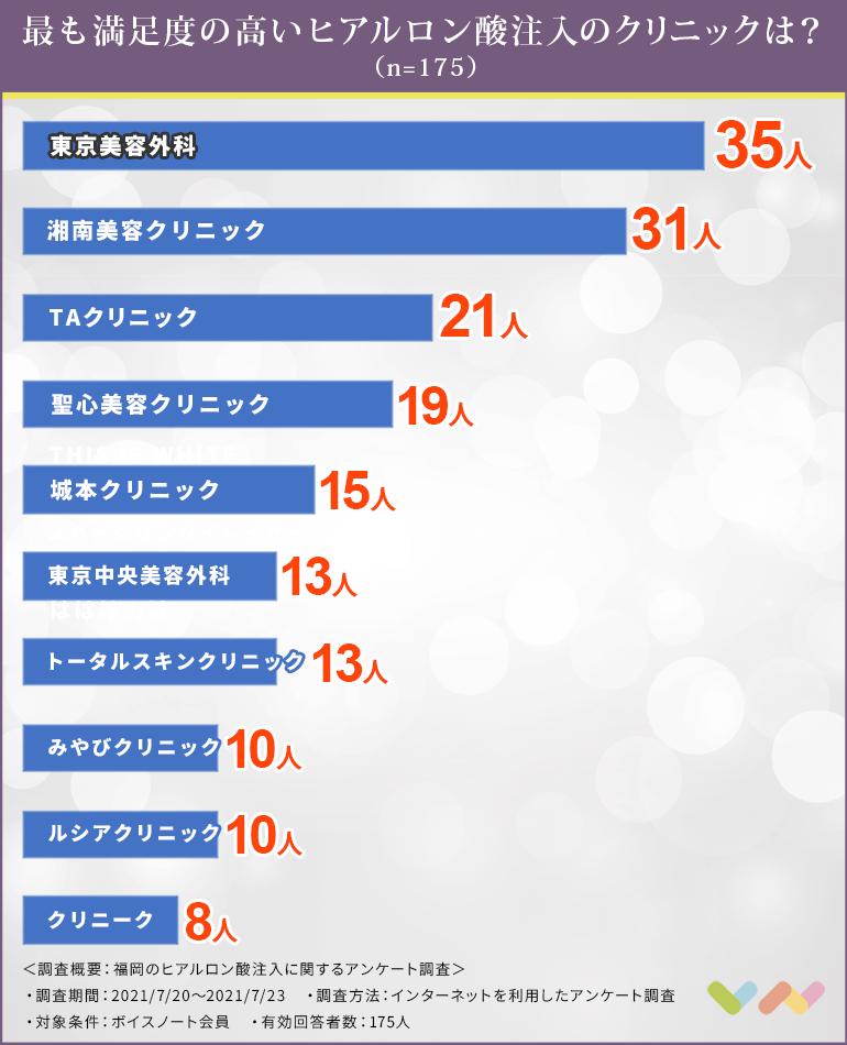 福岡でヒアルロン酸注射におすすめのクリニック人気ランキング表
