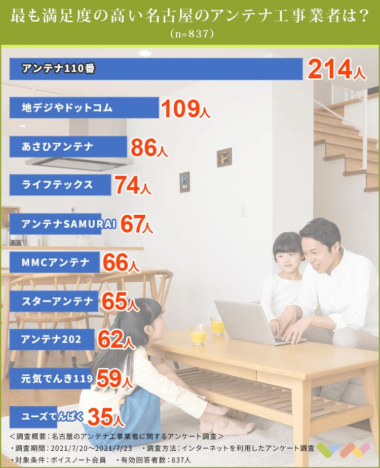 名古屋のアンテナ工事業者の人気ランキング表