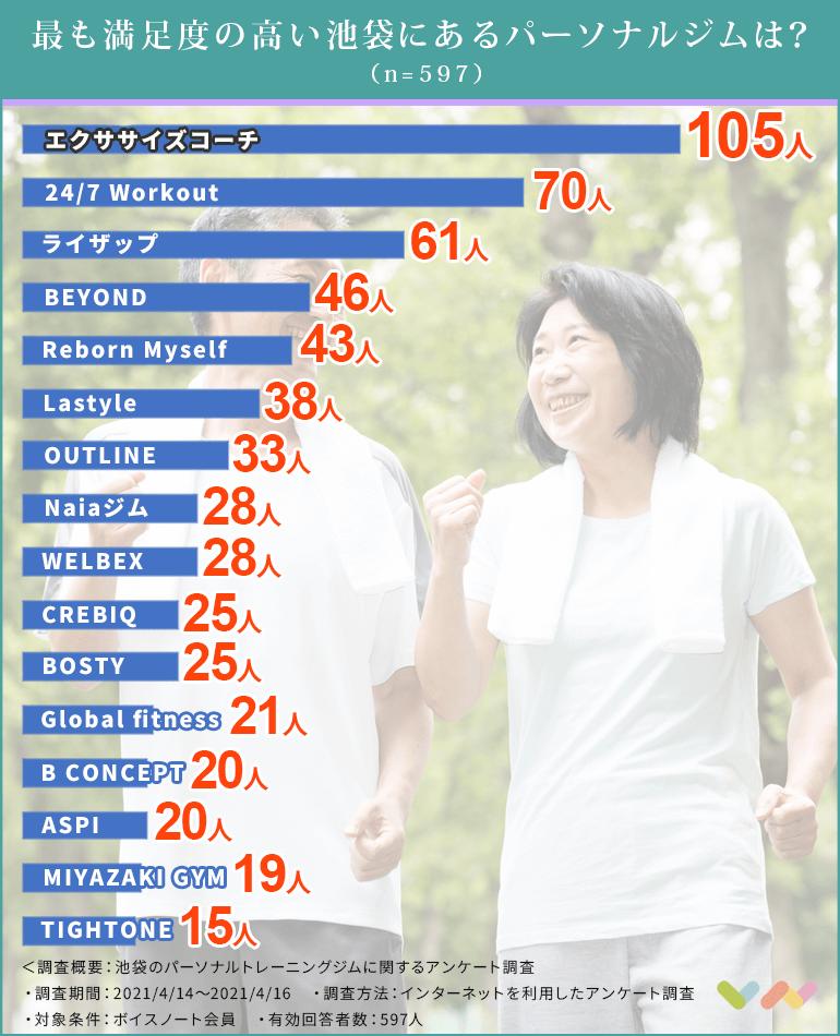 池袋のパーソナルジムの人気ランキング表