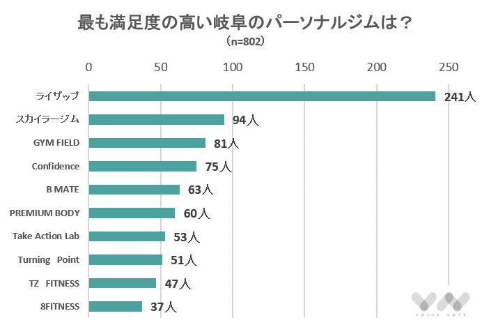 岐阜にあるパーソナルジムの人気ランキング表