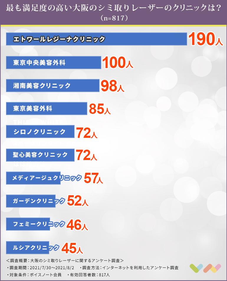 大阪でシミ取りレーザーにおすすめのクリニック人気ランキング表