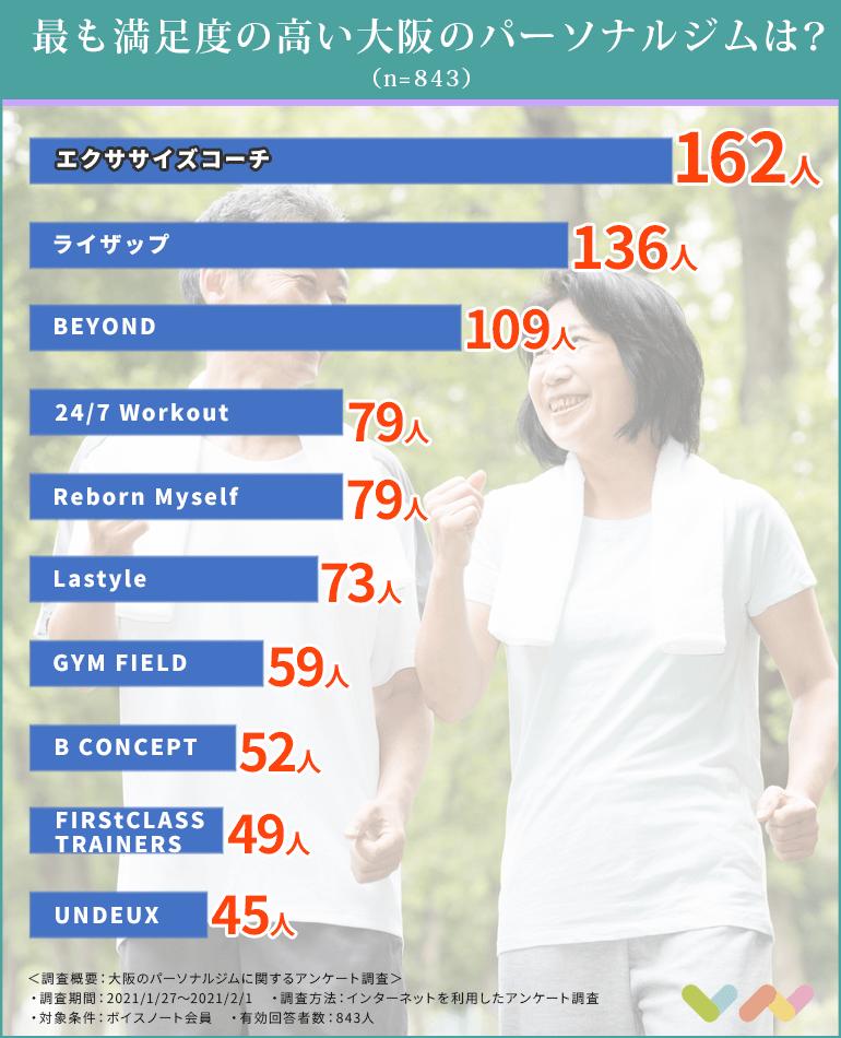 大阪のパーソナルジムの人気ランキング表