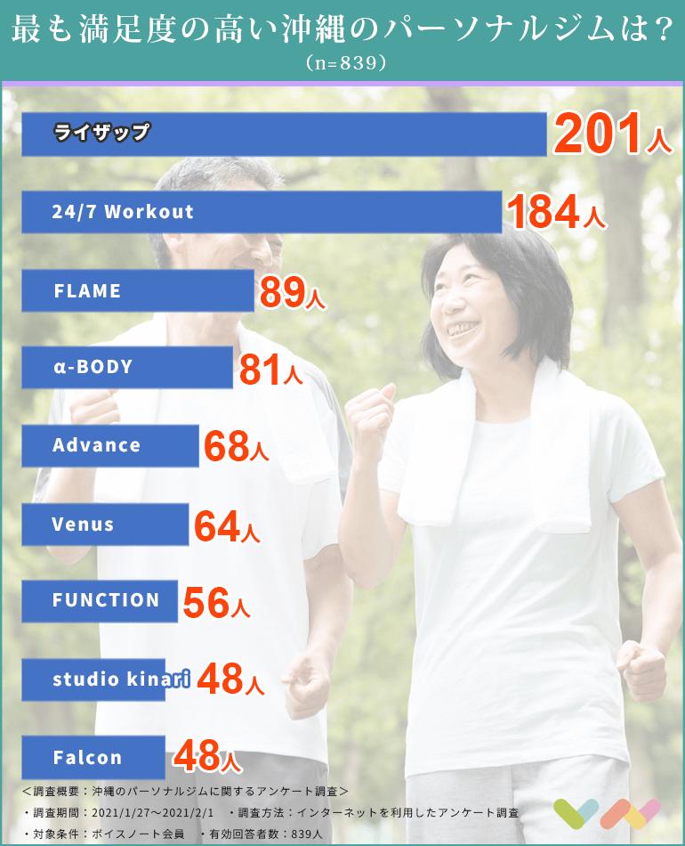 沖縄のパーソナルジムの人気ランキング表
