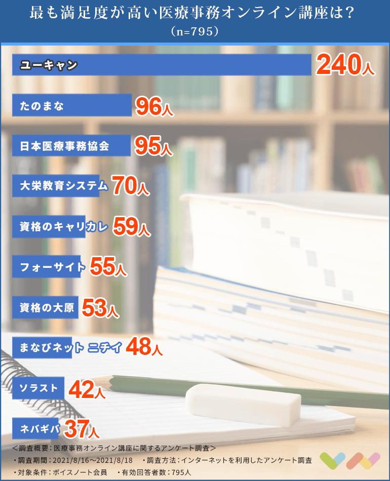 医療事務オンライン講座の人気ランキング表