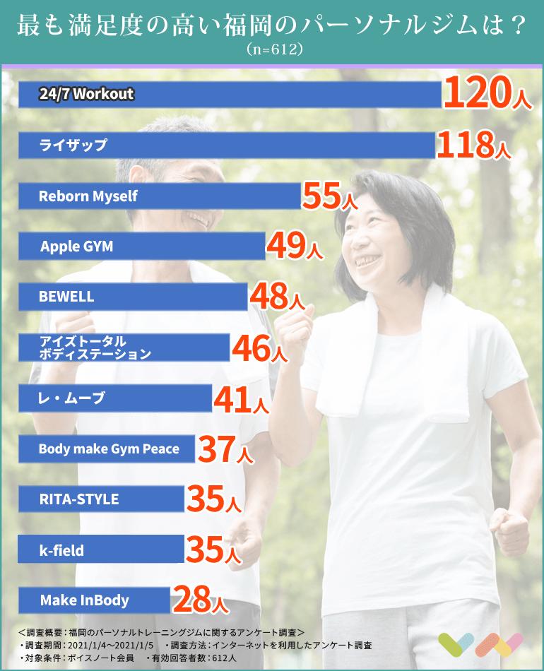 福岡のパーソナルジムの人気ランキング表
