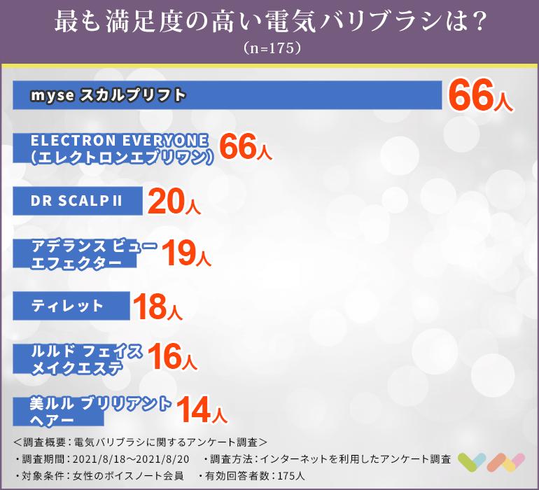 電気バリブラシのおすすめ人気ランキング表