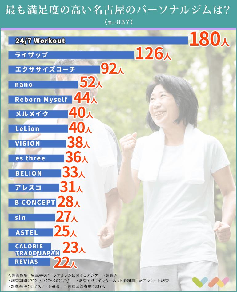 名古屋のパーソナルジムの人気ランキング表